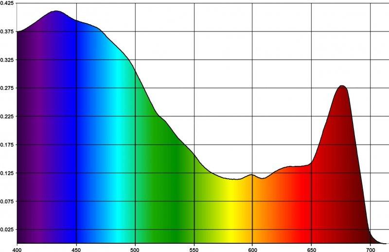 mercanlara uygun renk spektrumu.jpg