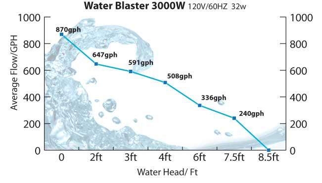 waterblaster3000_flowchart.jpg